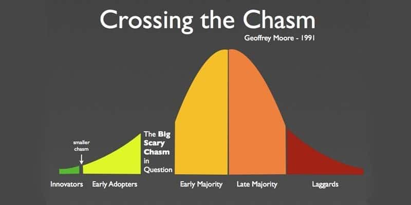 Crossing the Chasm, G. Moore