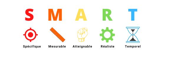 les 5 indicateurs d'un objectif SMART